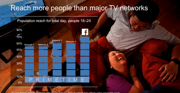 How FB is taking on TV: Is Facebook advertising the death of TV?